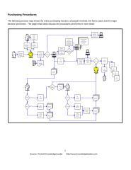 Purchasing Procedures Final.doc
