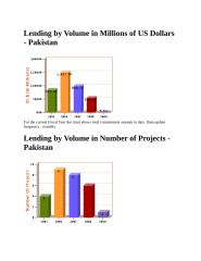 loan detail of pakistan.docx